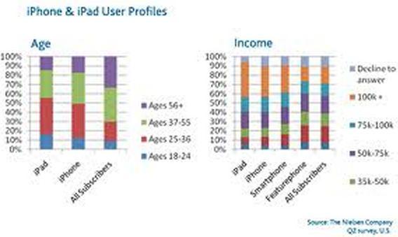 apple demographic